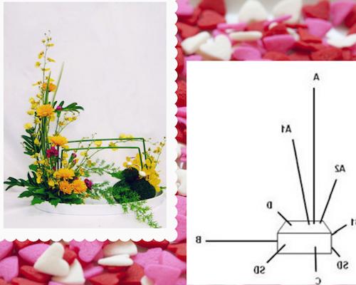 Ý nghĩa của kiểu hoa hạnh phúc hình chữ L